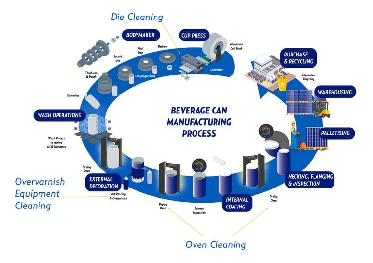 Beverage Can Manufacturing Diagram_Cold Jet Version