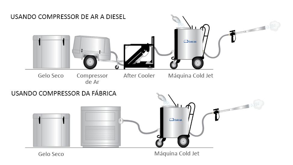 dry-ice-setup-pt